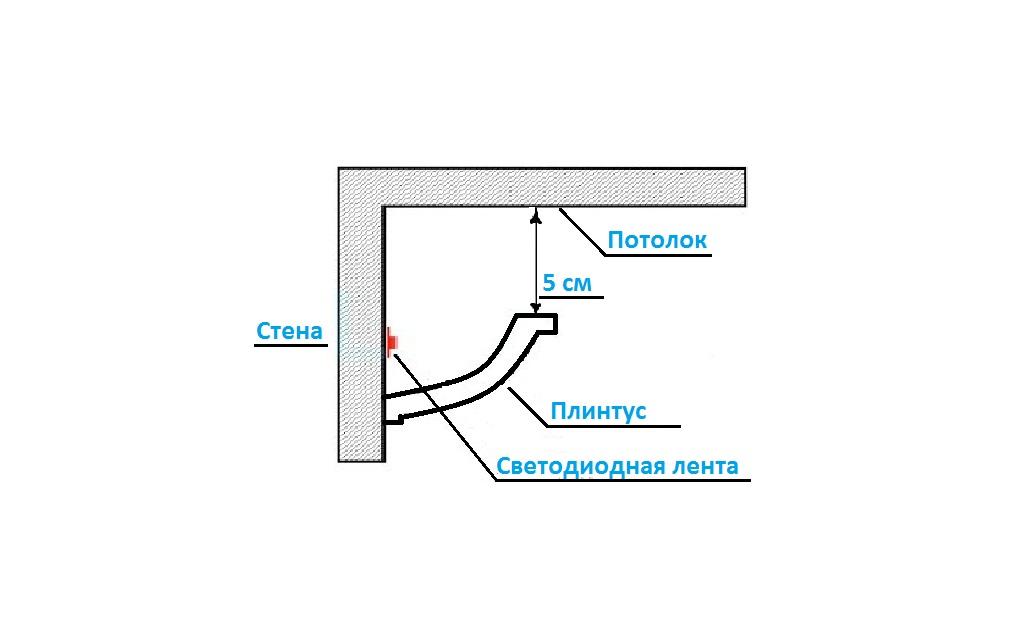 Схема крепление ленты под бегеты