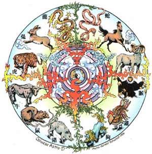 Диета по китайскому гороскопу